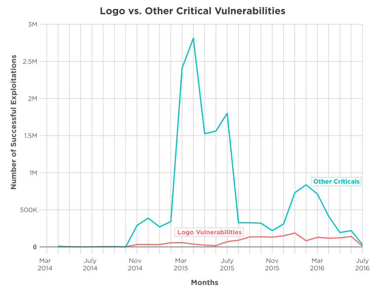 """This graph shows the significant delta between successful hits on """"Logo'd vulns"""" versus ones that go mostly unnoticed. It's the quiet ones that have remote code execution, an exploit, and an active Internet breach."""