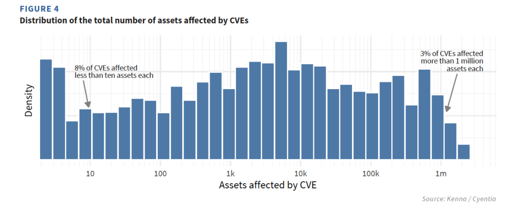 Distribution of the total number of assets affected by CVEs.