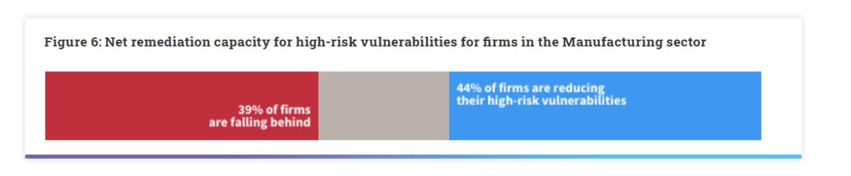 manufacturing high risk vulns