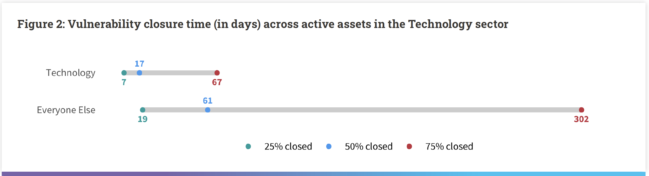 vuln closure time across active assets in tech sector