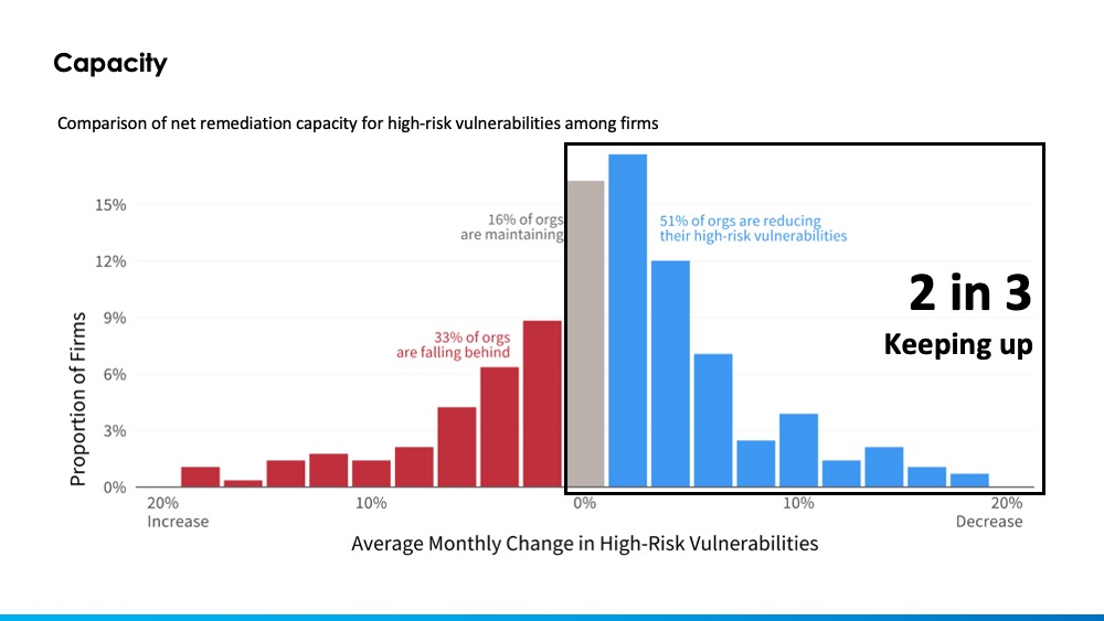 graph shows comparison of net remediation for high risk vulns among firms