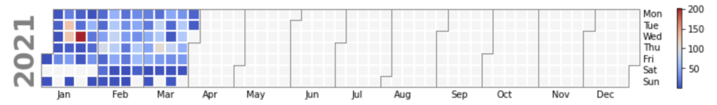 CVEs published per day in Q1 2021