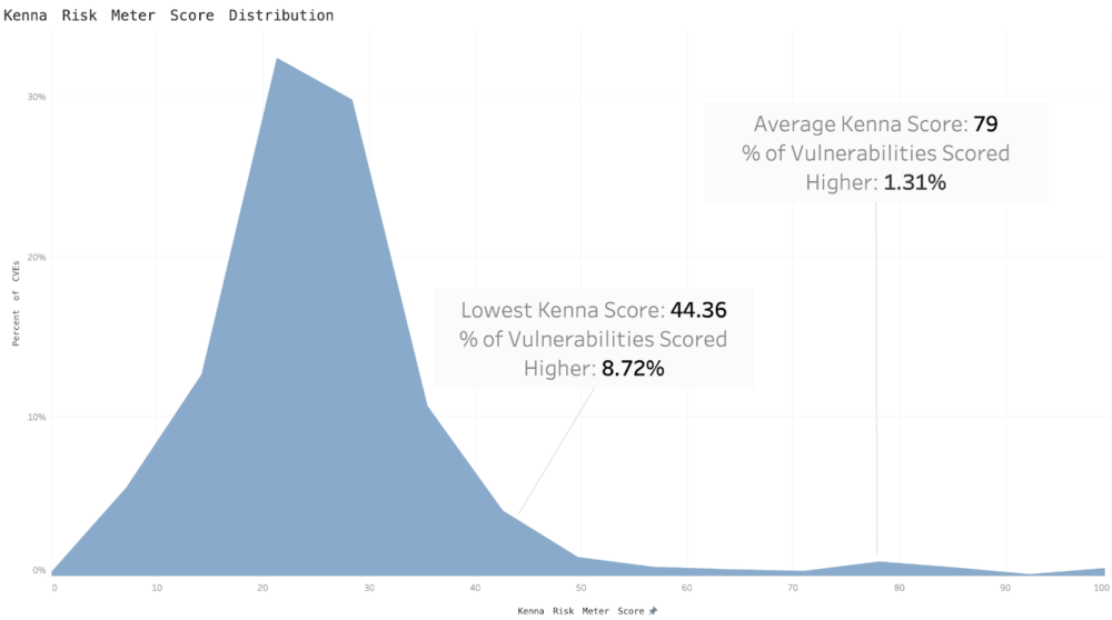 Kenna Risk score distribution