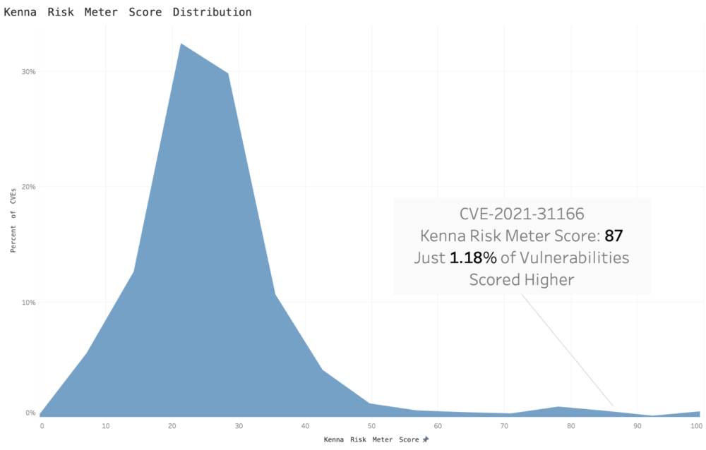Kenna risk score distribution for CVE-2021-31166. Graph shows that the Kenna risk score is 87, with just 1.18% vulns scored higher.